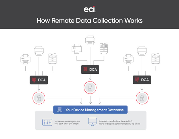 Device Management | Data Collection Diagram